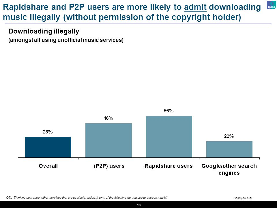 16 Downloading illegally (amongst all using unofficial music services) Rapidshare and P2P users are more likely to admit downloading music illegally (