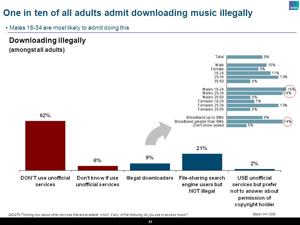 17 Downloading illegally (amongst all adults) One in ten of all adults admit downloading music illegally Males 16-34 are most likely to admit doing th