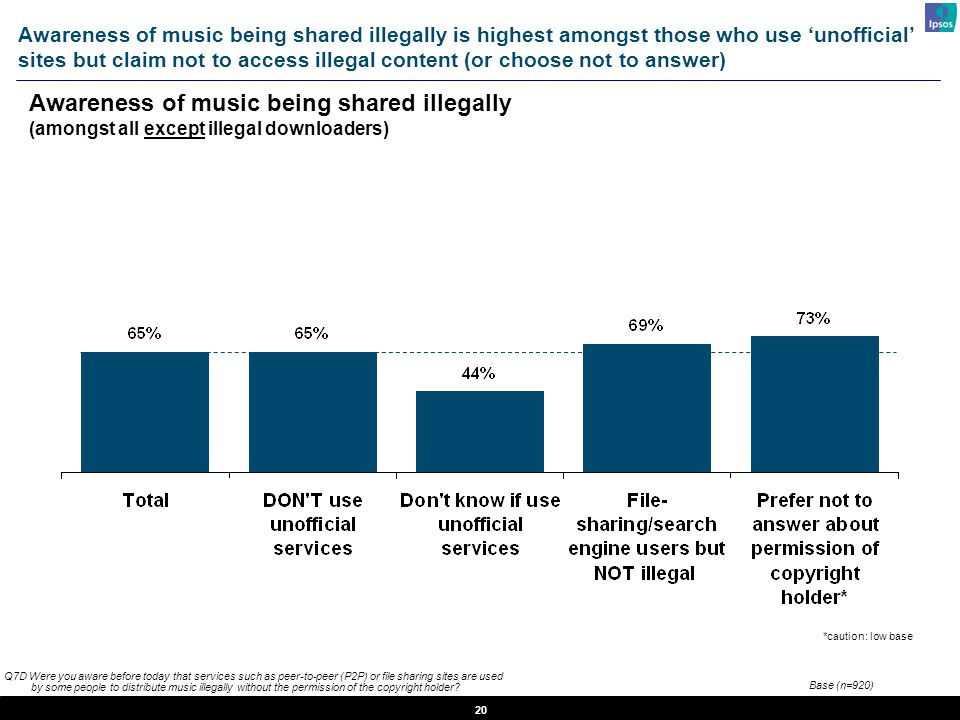 20 Q7D Were you aware before today that services such as peer-to-peer (P2P) or file sharing sites are used by some people to distribute music illegally without the permission of the copyright holder.