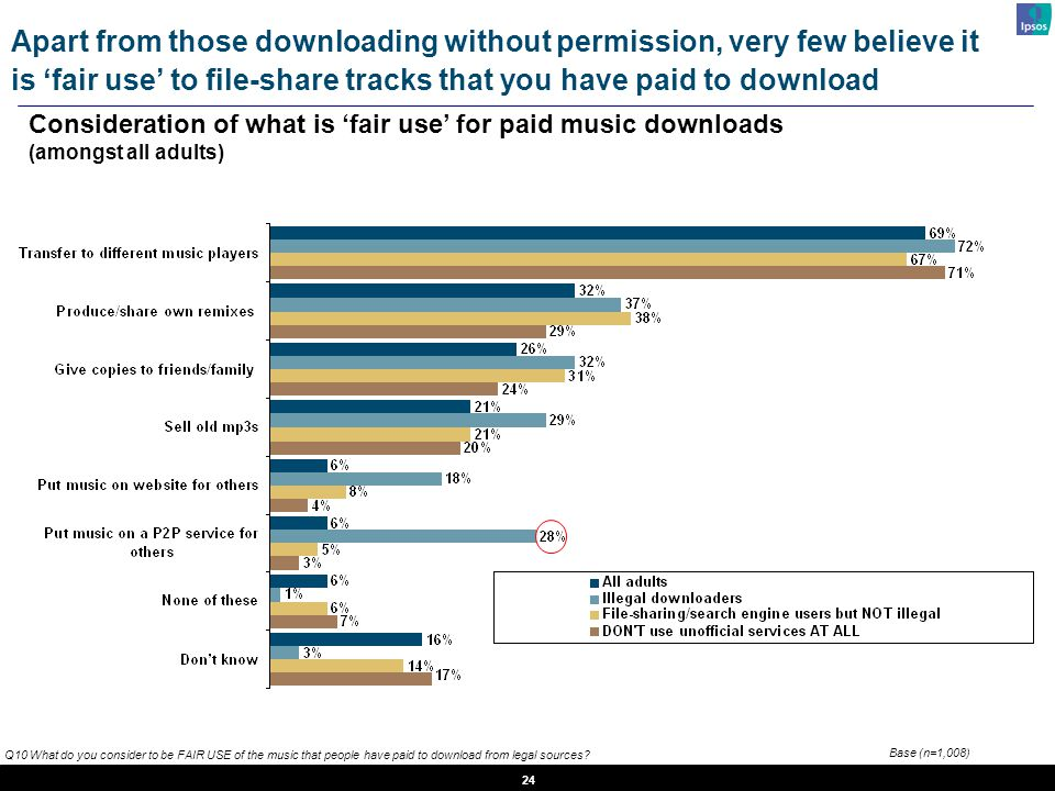 24 Q10 What do you consider to be FAIR USE of the music that people have paid to download from legal sources.