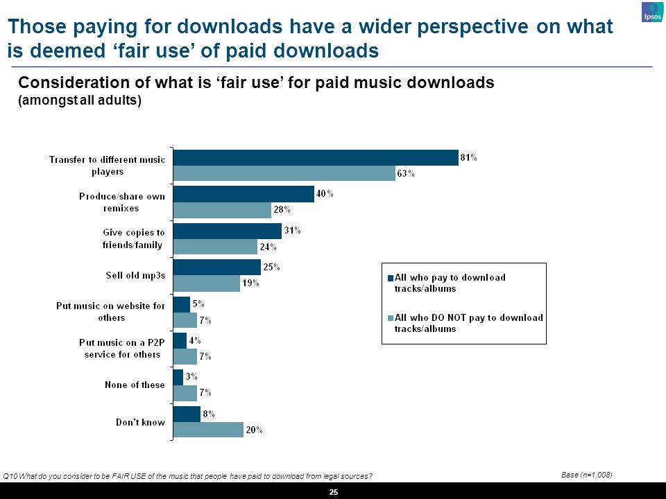 25 Those paying for downloads have a wider perspective on what is deemed 'fair use' of paid downloads Consideration of what is 'fair use' for paid music downloads (amongst all adults) Q10 What do you consider to be FAIR USE of the music that people have paid to download from legal sources.