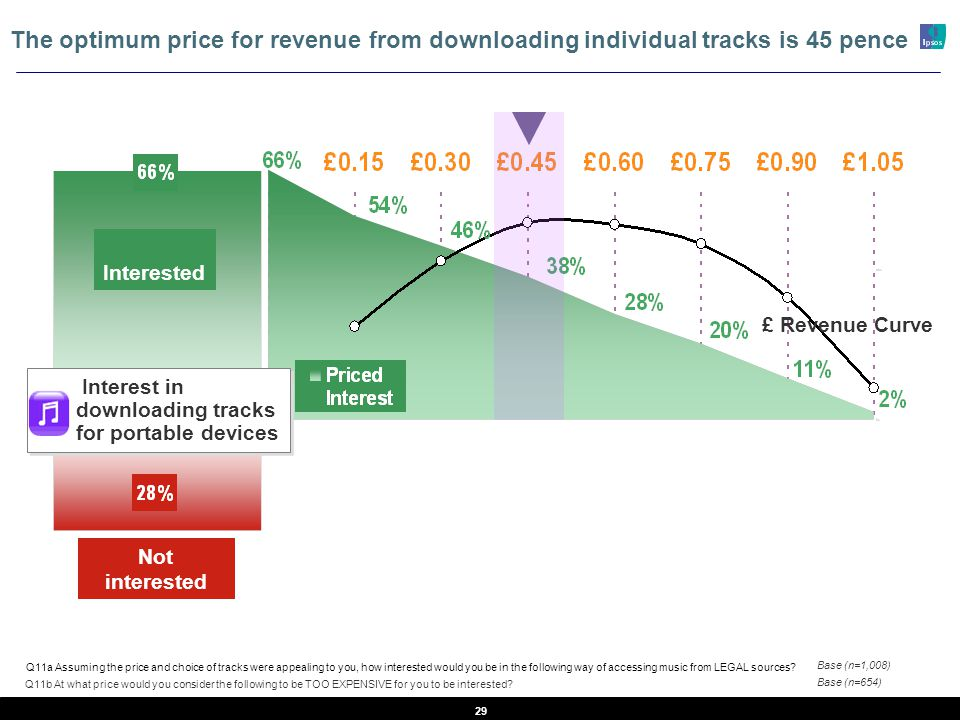 29 Interested Not interested £ Revenue Curve The optimum price for revenue from downloading individual tracks is 45 pence Interest in downloading tracks for portable devices Q11b At what price would you consider the following to be TOO EXPENSIVE for you to be interested.
