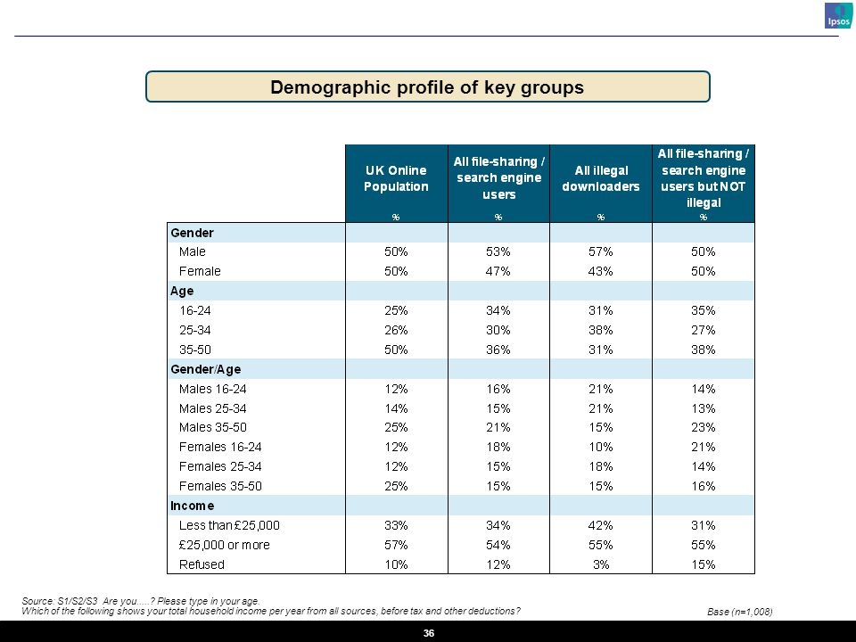 36 Demographic profile of key groups Source: S1/S2/S3 Are you......
