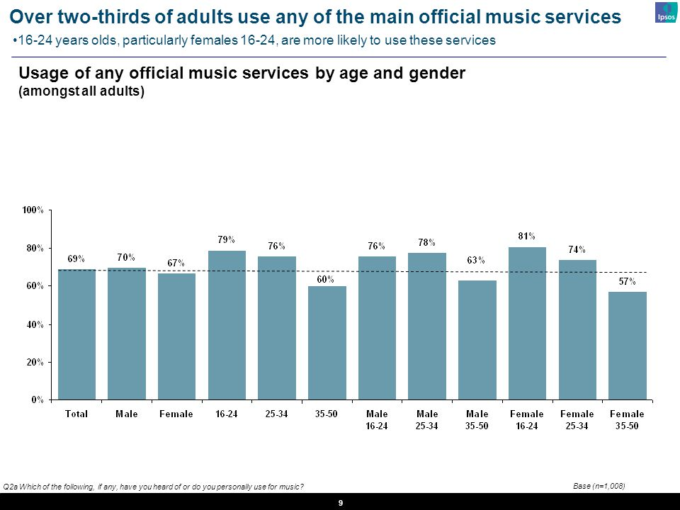 9 Q2a Which of the following, if any, have you heard of or do you personally use for music? Usage of any official music services by age and gender (am