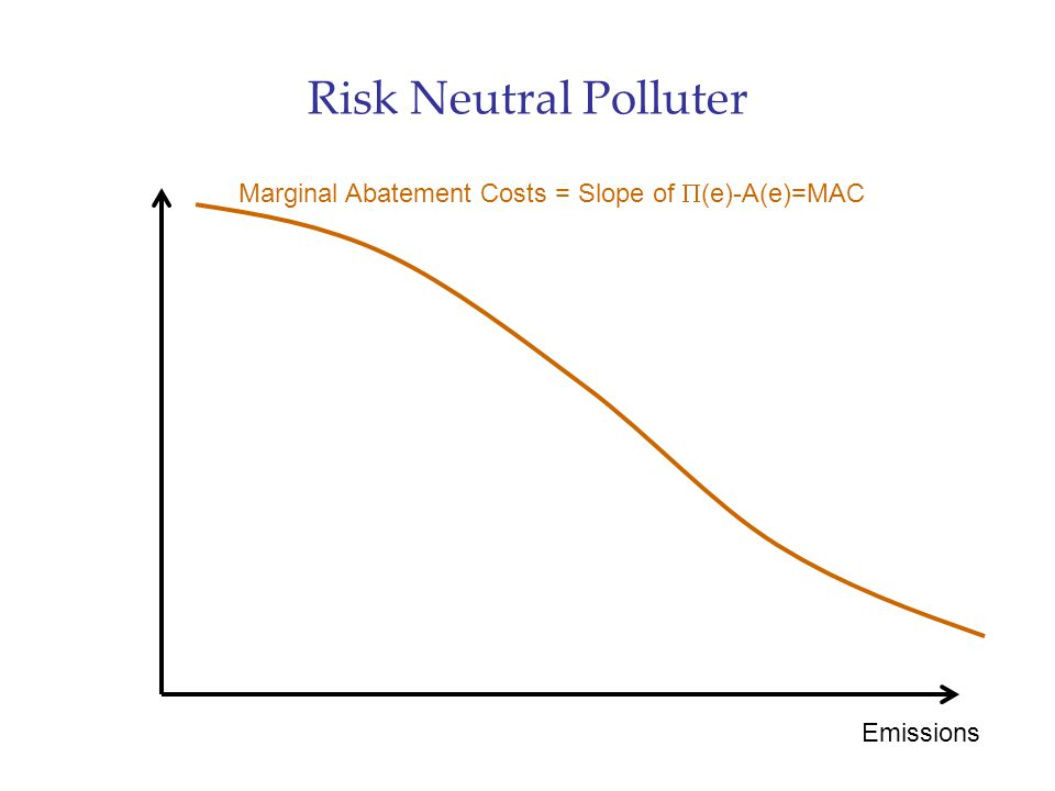 Risk Neutral Polluter Emissions Marginal Abatement Costs = Slope of  (e)-A(e)=MAC