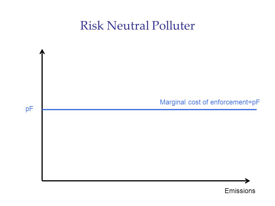 Risk Neutral Polluter Emissions pF Marginal cost of enforcement=pF