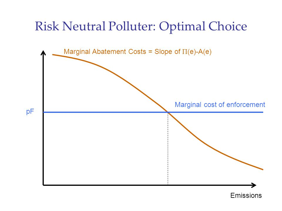 Risk Neutral Polluter: Optimal Choice Emissions Marginal Abatement Costs = Slope of  (e)-A(e) pF Marginal cost of enforcement