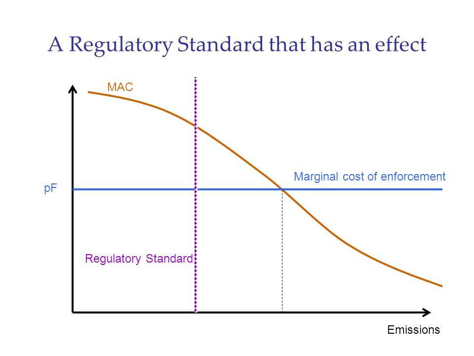 A Regulatory Standard that has an effect Emissions MAC pF Marginal cost of enforcement Regulatory Standard
