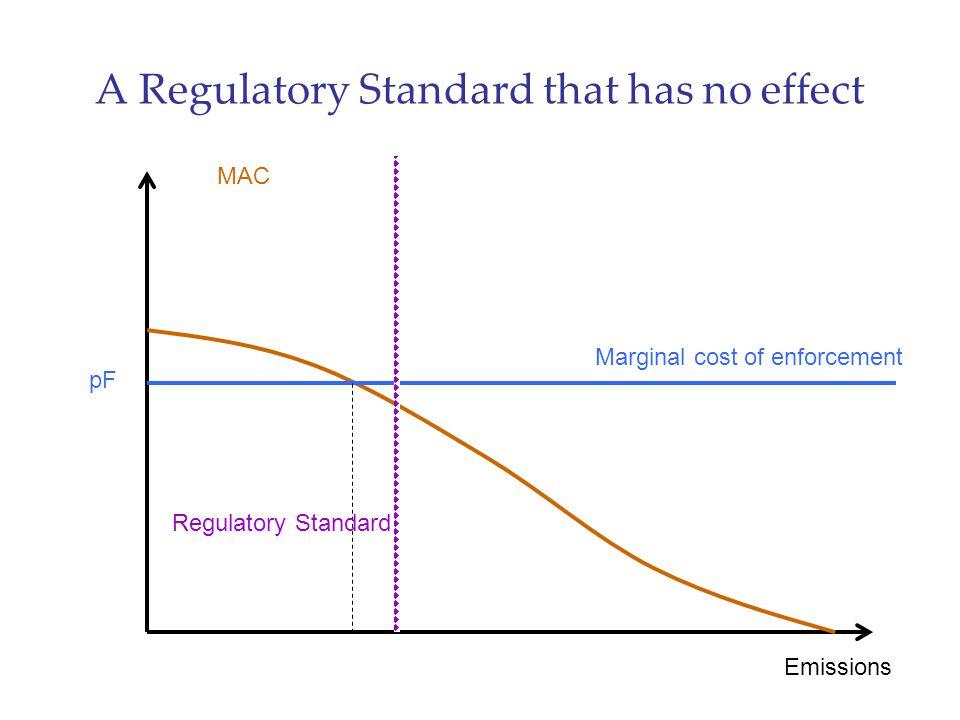 A Regulatory Standard that has no effect Emissions MAC pF Marginal cost of enforcement Regulatory Standard