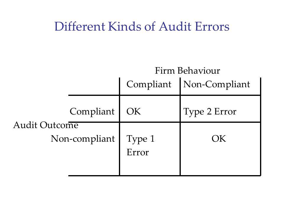 Different Kinds of Audit Errors Firm Behaviour CompliantNon-Compliant CompliantOKType 2 Error Audit Outcome Non-compliantType 1OK Error