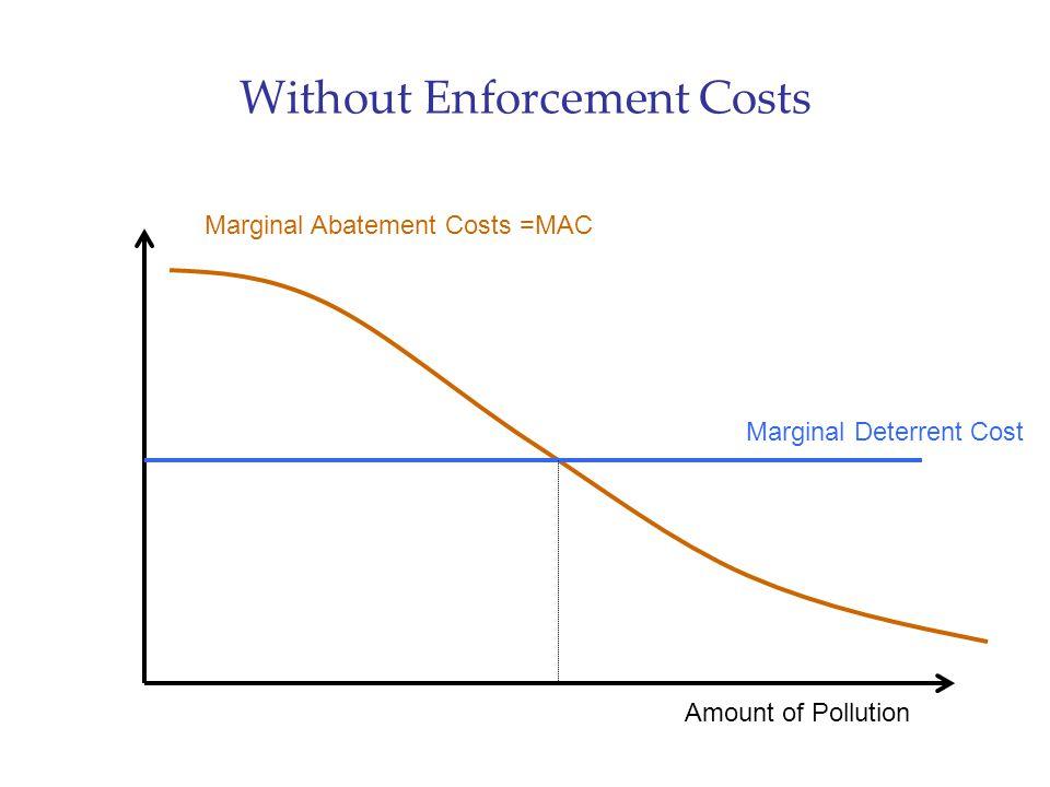 Without Enforcement Costs Marginal Abatement Costs =MAC Marginal Deterrent Cost Amount of Pollution