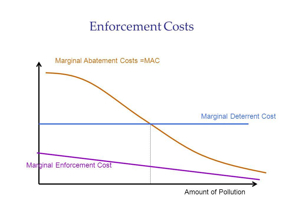 Enforcement Costs Marginal Abatement Costs =MAC Marginal Deterrent Cost Amount of Pollution Marginal Enforcement Cost