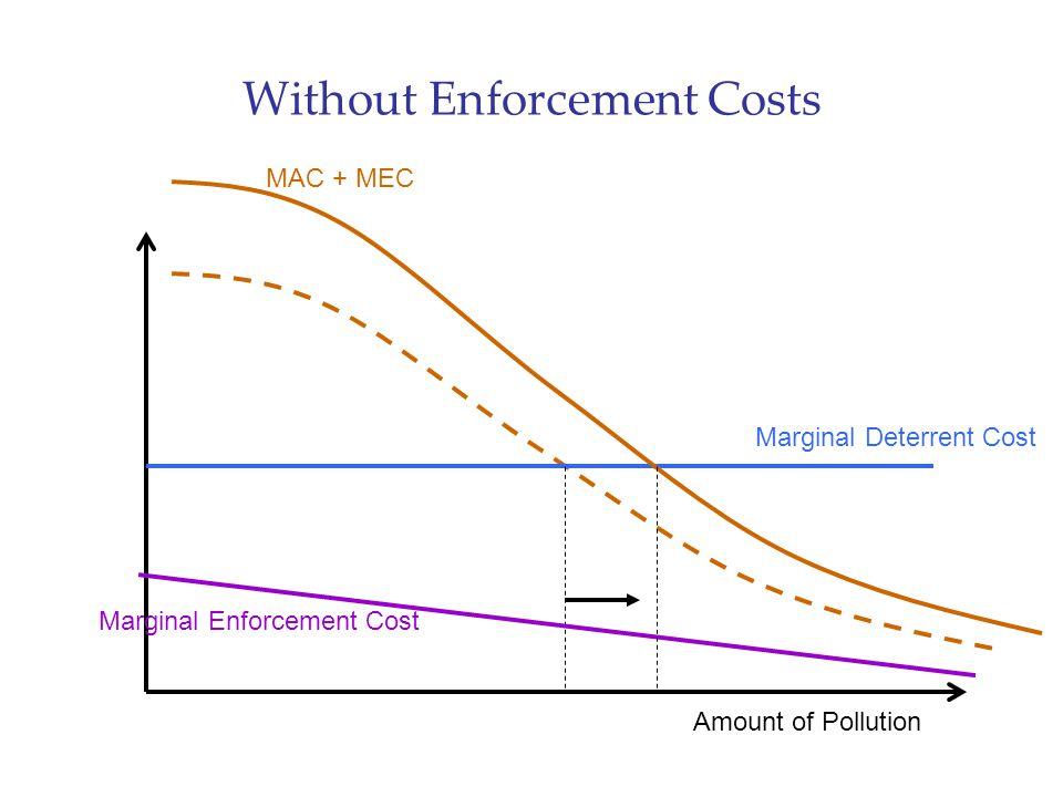 Without Enforcement Costs MAC + MEC Marginal Deterrent Cost Amount of Pollution Marginal Enforcement Cost