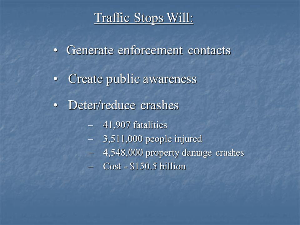 Traffic Stops Will: Generate enforcement contactsGenerate enforcement contacts Create public awarenessCreate public awareness Deter/reduce crashesDete