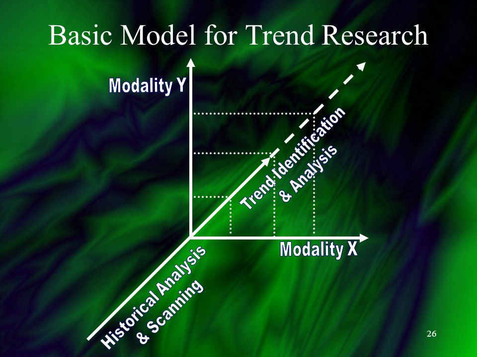26 Basic Model for Trend Research