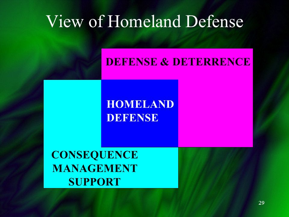 29 View of Homeland Defense CONSEQUENCE MANAGEMENT SUPPORT DEFENSE & DETERRENCE HOMELAND DEFENSE