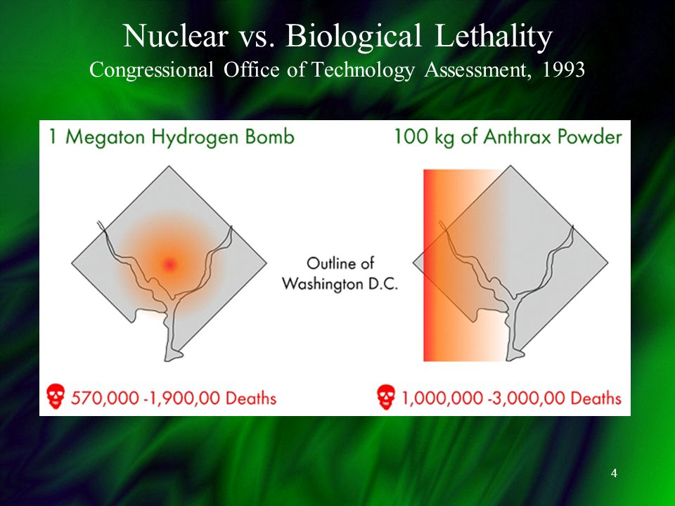 4 Nuclear vs. Biological Lethality Congressional Office of Technology Assessment, 1993