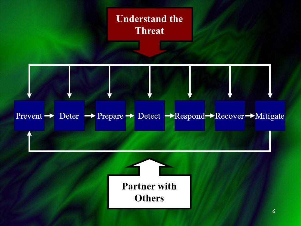 6 PreventDeterPrepareDetectRespondRecoverMitigate Understand the Threat Partner with Others