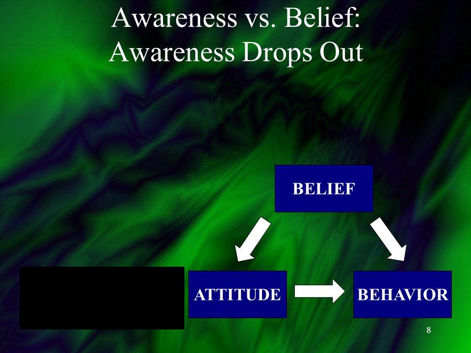 8 AWARENESS ATTITUDEBEHAVIOR BELIEF Awareness vs. Belief: Awareness Drops Out