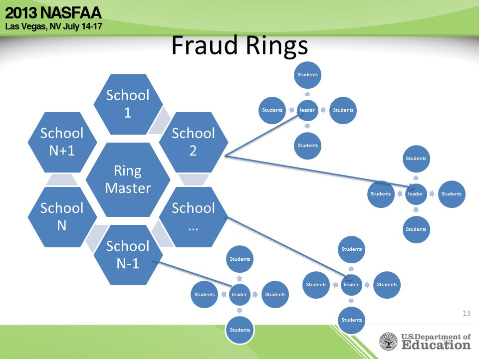 Fraud Rings 13 Ring Master School 1 School 2 School … School N-1 School N School N+1 leader Students leader Students leader Students leader Students 1