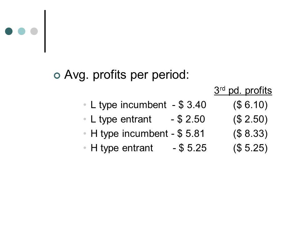 Avg.profits per period: 3 rd pd.