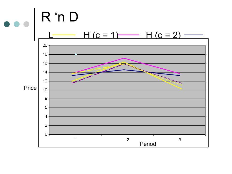 R 'n D L H (c = 1) H (c = 2) Period Price