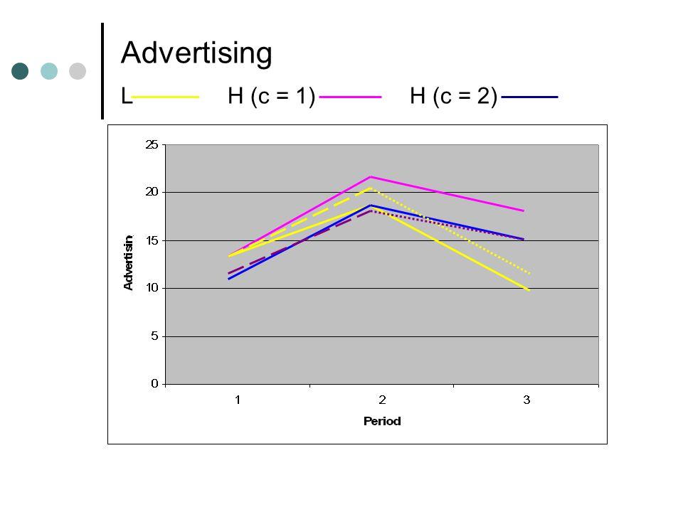 Advertising L H (c = 1) H (c = 2)