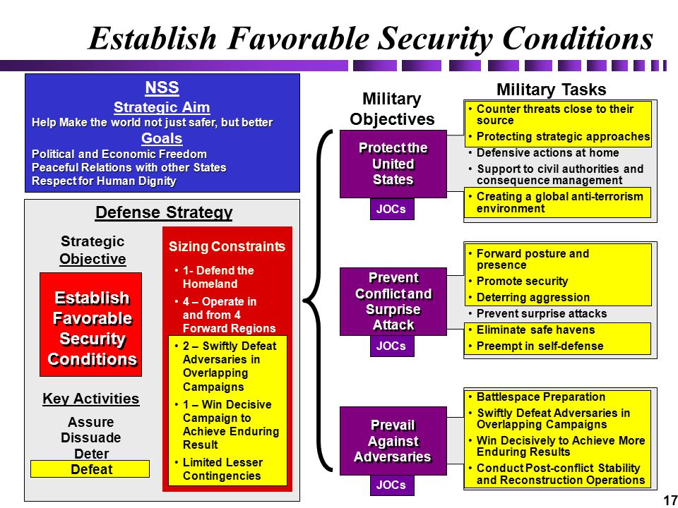 17 Establish Favorable Security Conditions Sizing Constraints Key Activities Assure Dissuade Deter Defeat Strategic Objective 1- Defend the Homeland 4 – Operate in and from 4 Forward Regions 2 – Swiftly Defeat Adversaries in Overlapping Campaigns 1 – Win Decisive Campaign to Achieve Enduring Result Limited Lesser Contingencies Military Objectives NSS Strategic Aim Help Make the world not just safer, but better Goals Political and Economic Freedom Peaceful Relations with other States Respect for Human Dignity JOCs Protect the United States Prevent Conflict and Surprise Attack Prevail Against Adversaries JOCs Battlespace Preparation Swiftly Defeat Adversaries in Overlapping Campaigns Win Decisively to Achieve More Enduring Results Conduct Post-conflict Stability and Reconstruction Operations Counter threats close to their source Protecting strategic approaches Defensive actions at home Support to civil authorities and consequence management Creating a global anti-terrorism environment Forward posture and presence Promote security Deterring aggression Prevent surprise attacks Eliminate safe havens Preempt in self-defense Establish Favorable Security Conditions Military Tasks Defense Strategy