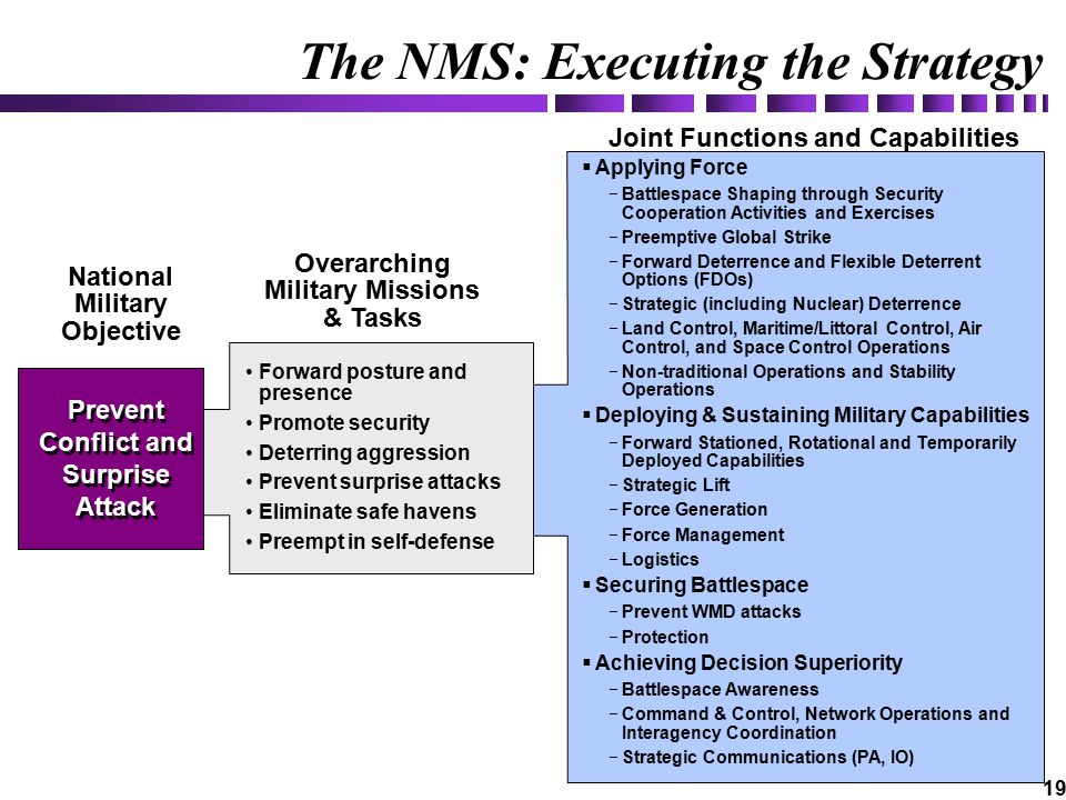 19 The NMS: Executing the Strategy Overarching Military Missions & Tasks National Military Objective  Applying Force  Battlespace Shaping through Security Cooperation Activities and Exercises  Preemptive Global Strike  Forward Deterrence and Flexible Deterrent Options (FDOs)  Strategic (including Nuclear) Deterrence  Land Control, Maritime/Littoral Control, Air Control, and Space Control Operations  Non-traditional Operations and Stability Operations  Deploying & Sustaining Military Capabilities  Forward Stationed, Rotational and Temporarily Deployed Capabilities  Strategic Lift  Force Generation  Force Management  Logistics  Securing Battlespace  Prevent WMD attacks  Protection  Achieving Decision Superiority  Battlespace Awareness  Command & Control, Network Operations and Interagency Coordination  Strategic Communications (PA, IO) Forward posture and presence Promote security Deterring aggression Prevent surprise attacks Eliminate safe havens Preempt in self-defense Prevent Conflict and Surprise Attack Joint Functions and Capabilities