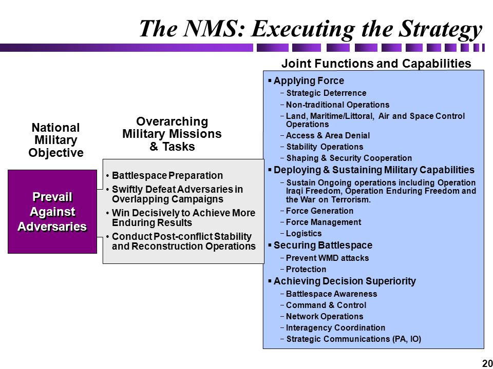 20 The NMS: Executing the Strategy  Applying Force  Strategic Deterrence  Non-traditional Operations  Land, Maritime/Littoral, Air and Space Control Operations  Access & Area Denial  Stability Operations  Shaping & Security Cooperation  Deploying & Sustaining Military Capabilities  Sustain Ongoing operations including Operation Iraqi Freedom, Operation Enduring Freedom and the War on Terrorism.