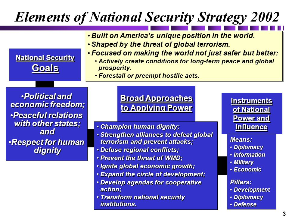 3 Elements of National Security Strategy 2002 Built on America's unique position in the world.