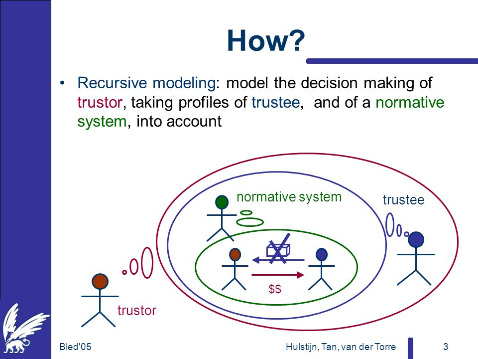 Bled'05Hulstijn, Tan, van der Torre3 How? Recursive modeling: model the decision making of trustor, taking profiles of trustee, and of a normative sys