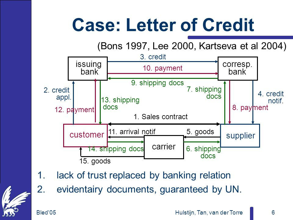 Bled 05Hulstijn, Tan, van der Torre6 Case: Letter of Credit (Bons 1997, Lee 2000, Kartseva et al 2004) 1.lack of trust replaced by banking relation 2.evidentairy documents, guaranteed by UN.