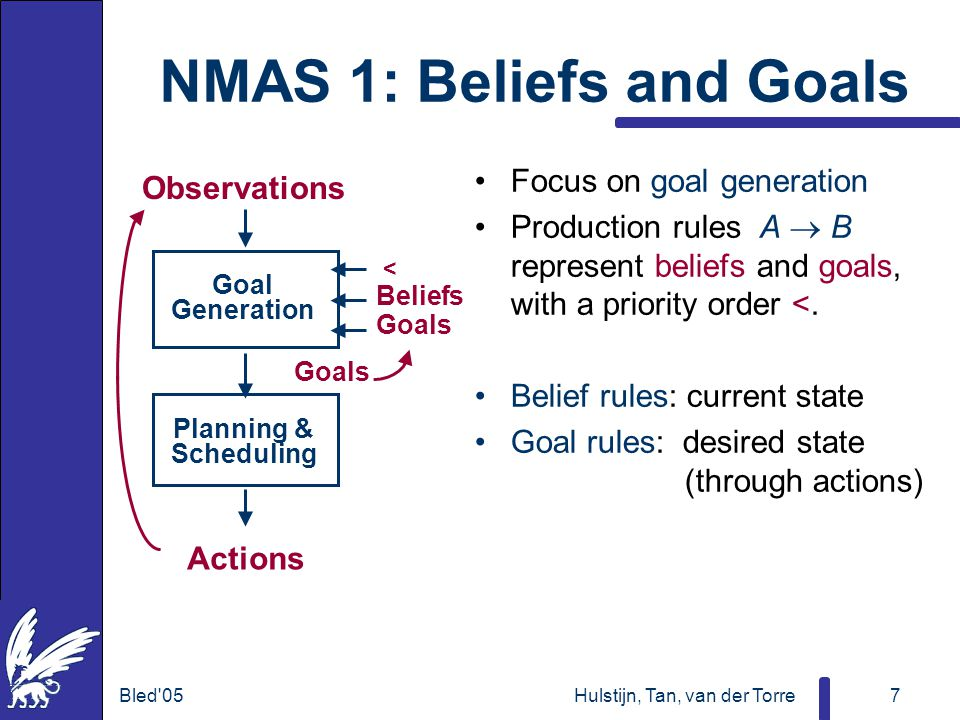 Bled 05Hulstijn, Tan, van der Torre7 NMAS 1: Beliefs and Goals Focus on goal generation Production rules A  B represent beliefs and goals, with a priority order <.