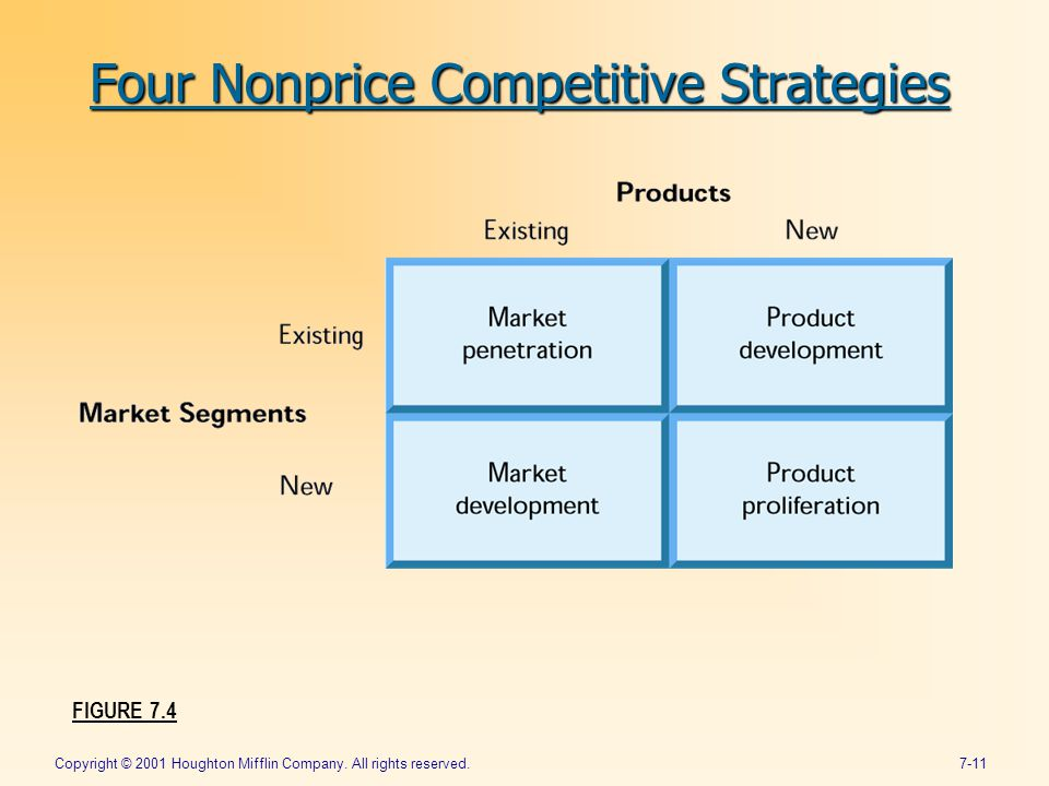 Copyright © 2001 Houghton Mifflin Company. All rights reserved.7-11 FIGURE 7.4 Four Nonprice Competitive Strategies