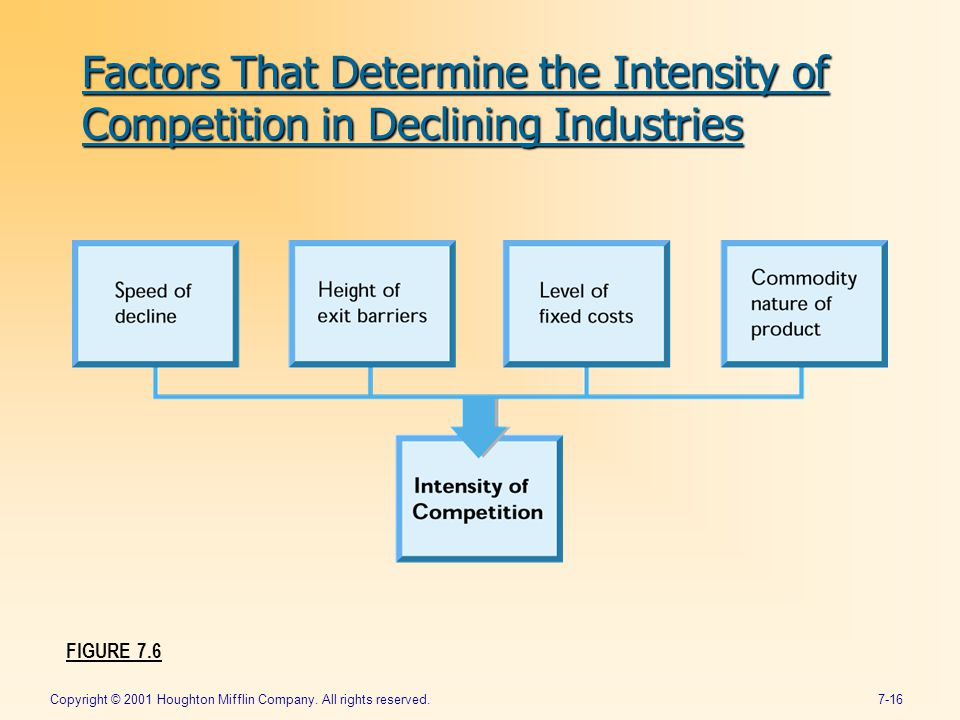 Copyright © 2001 Houghton Mifflin Company. All rights reserved.7-16 FIGURE 7.6 Factors That Determine the Intensity of Competition in Declining Indust