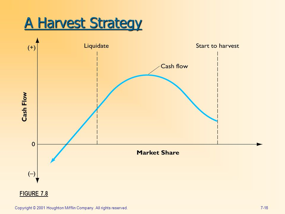 Copyright © 2001 Houghton Mifflin Company. All rights reserved.7-18 FIGURE 7.8 A Harvest Strategy