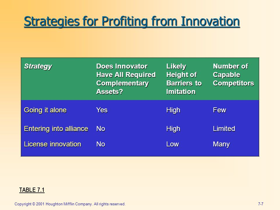 Copyright © 2001 Houghton Mifflin Company. All rights reserved.7-7 Strategies for Profiting from Innovation Strategy Does Innovator Have All Required