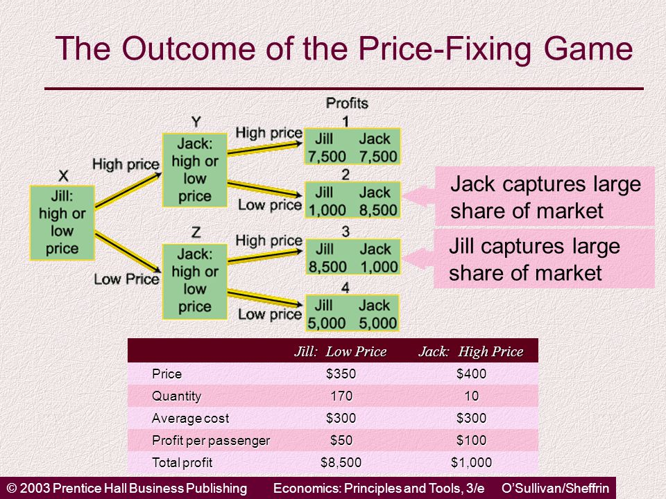 © 2003 Prentice Hall Business PublishingEconomics: Principles and Tools, 3/e O'Sullivan/Sheffrin The Outcome of the Price-Fixing Game Jill captures large share of market Jack captures large share of market Jill: Low Price Jack: High Price Price$350$400 Quantity17010 Average cost $300$300 Profit per passenger $50$100 Total profit $8,500$1,000