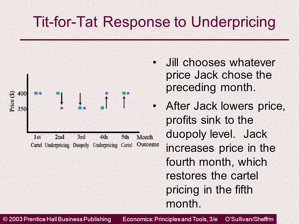© 2003 Prentice Hall Business PublishingEconomics: Principles and Tools, 3/e O'Sullivan/Sheffrin Tit-for-Tat Response to Underpricing After Jack lowers price, profits sink to the duopoly level.