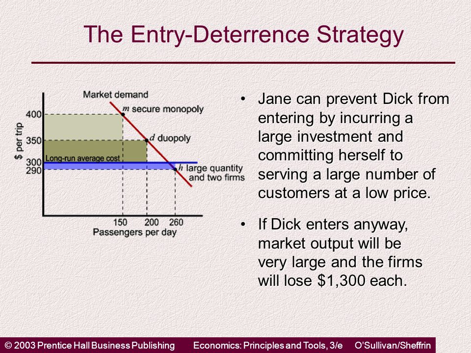 © 2003 Prentice Hall Business PublishingEconomics: Principles and Tools, 3/e O'Sullivan/Sheffrin The Entry-Deterrence Strategy Jane can prevent Dick from entering by incurring a large investment and committing herself to serving a large number of customers at a low price.Jane can prevent Dick from entering by incurring a large investment and committing herself to serving a large number of customers at a low price.