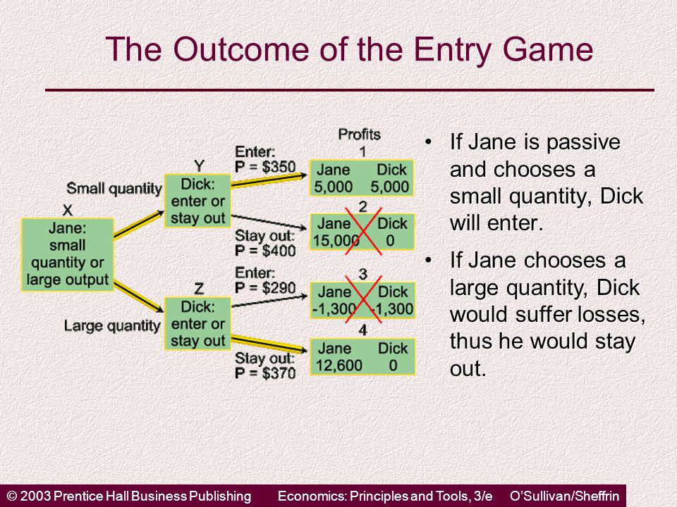 © 2003 Prentice Hall Business PublishingEconomics: Principles and Tools, 3/e O'Sullivan/Sheffrin The Outcome of the Entry Game If Jane is passive and chooses a small quantity, Dick will enter.If Jane is passive and chooses a small quantity, Dick will enter.