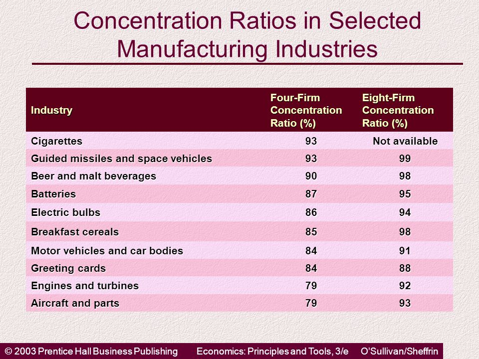 © 2003 Prentice Hall Business PublishingEconomics: Principles and Tools, 3/e O'Sullivan/Sheffrin Concentration Ratios in Selected Manufacturing Industries Industry Four-Firm Concentration Ratio (%) Eight-Firm Concentration Ratio (%) Cigarettes93 Not available Guided missiles and space vehicles 9399 Beer and malt beverages 9098 Batteries8795 Electric bulbs 8694 Breakfast cereals 8598 Motor vehicles and car bodies 8491 Greeting cards 8488 Engines and turbines 7992 Aircraft and parts 7993
