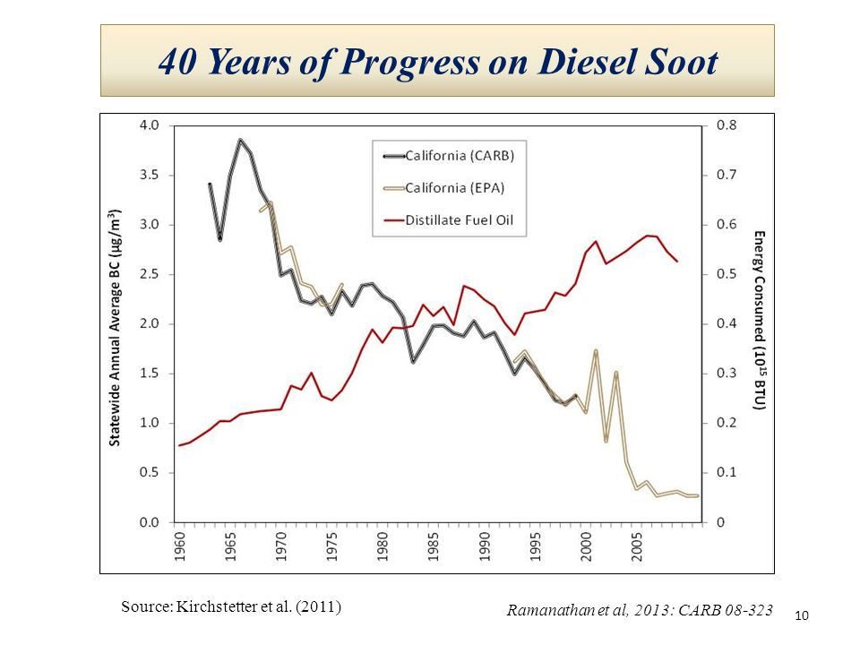 40 Years of Progress on Diesel Soot Source: Kirchstetter et al. (2011) 10 Ramanathan et al, 2013: CARB 08-323