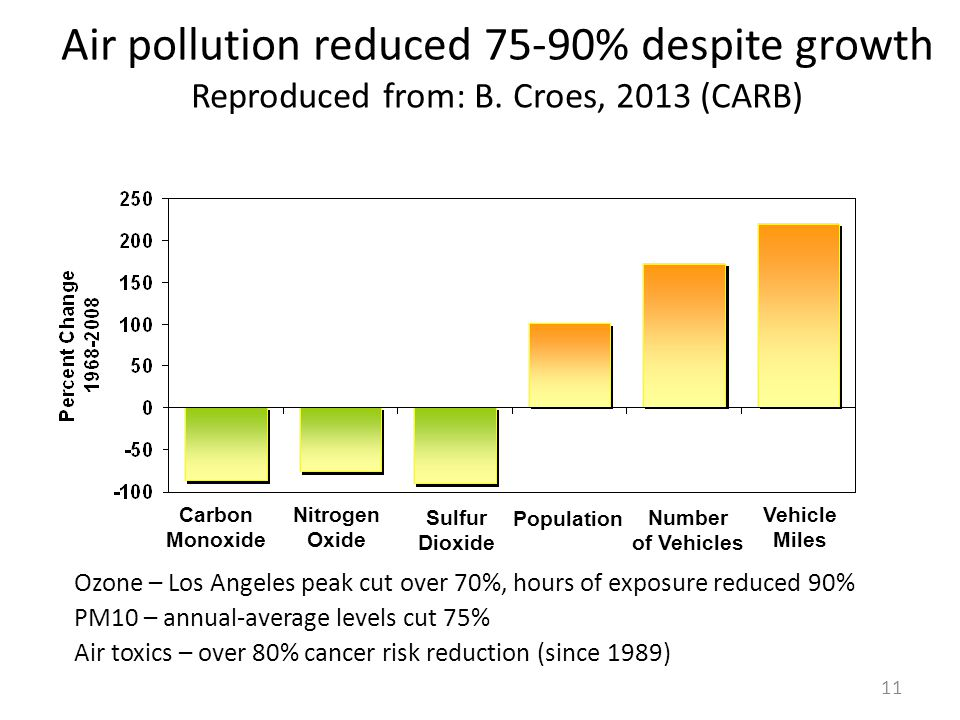 Air pollution reduced 75-90% despite growth Reproduced from: B.