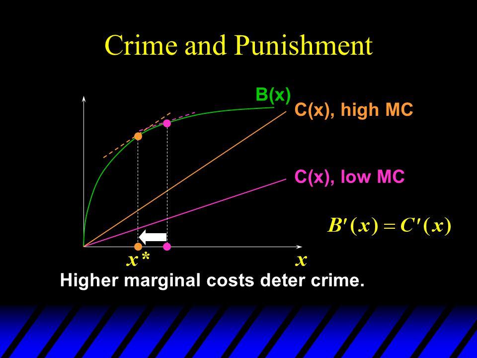 Crime and Punishment B(x) C(x), low MC C(x), high MC Higher marginal costs deter crime.