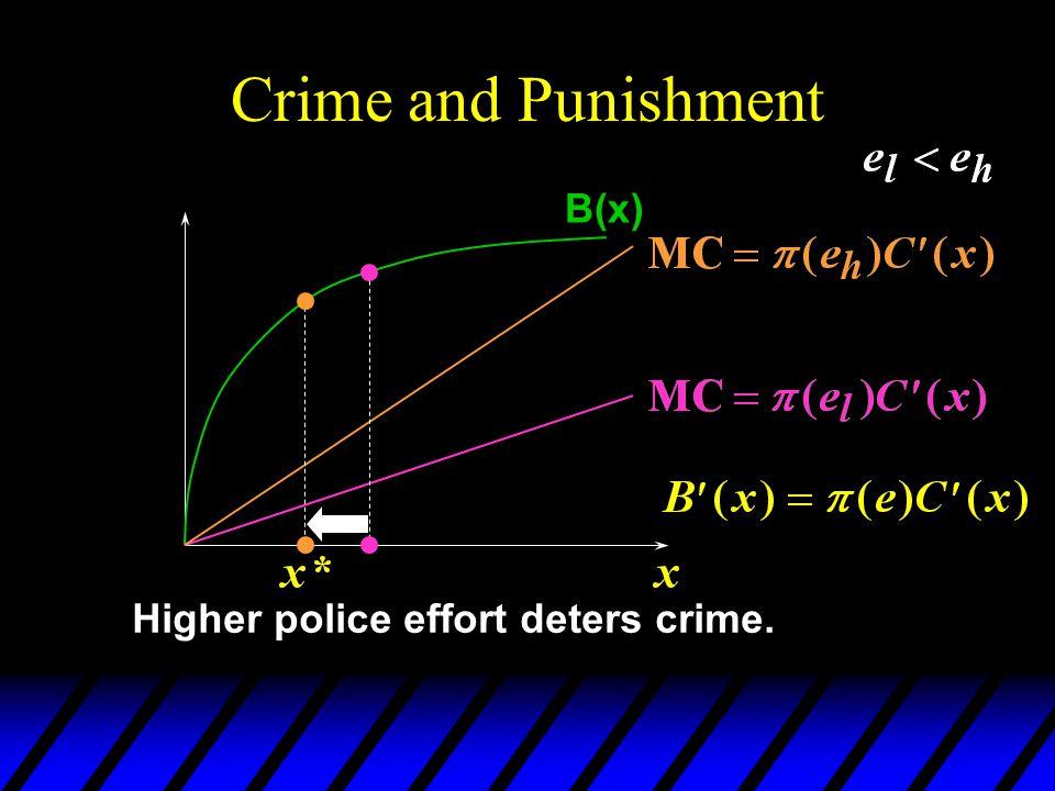 Crime and Punishment B(x) Higher police effort deters crime.