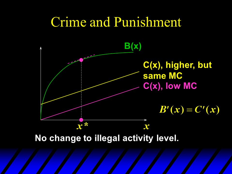 Crime and Punishment B(x) C(x), low MC C(x), higher, but same MC No change to illegal activity level.