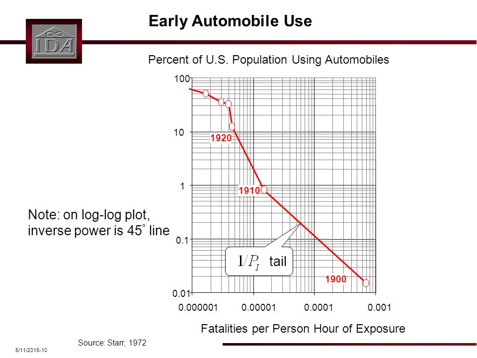 5/11/2015-10 Early Automobile Use Source: Starr, 1972 Percent of U.S. Population Using Automobiles Fatalities per Person Hour of Exposure 0.01 0.1 1 1