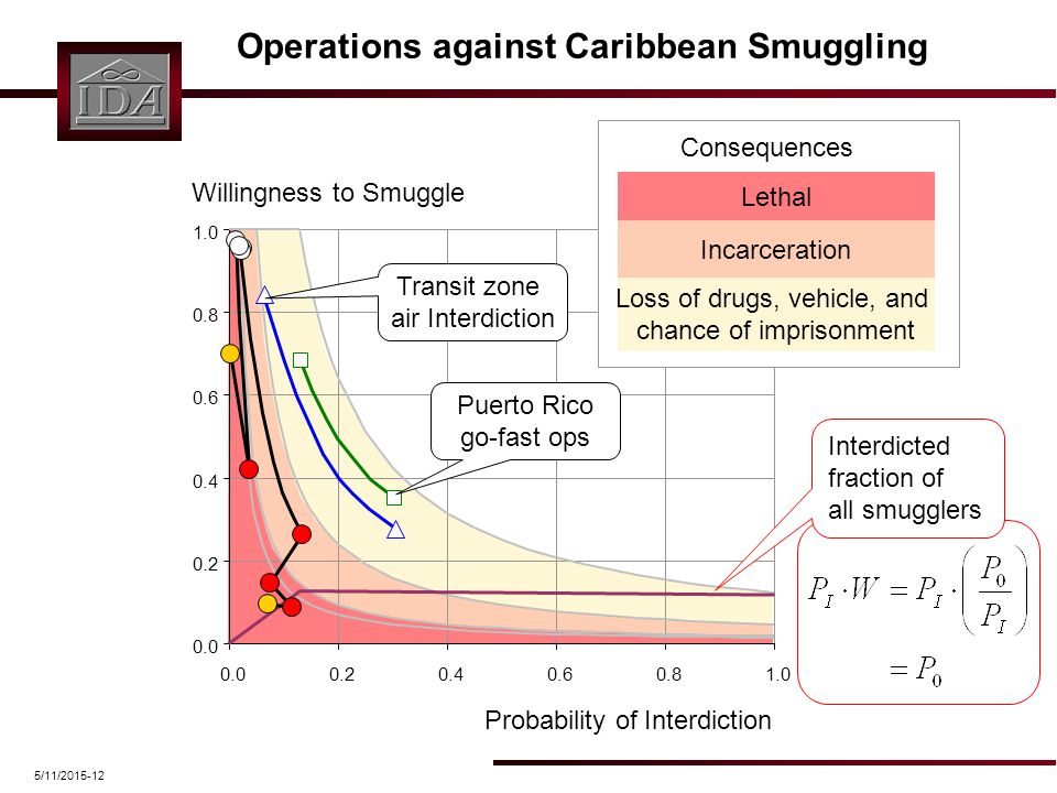 5/11/2015-12 Operations against Caribbean Smuggling Loss of drugs, vehicle, and chance of imprisonment Incarceration Lethal Consequences Interdicted fraction of all smugglers Transit zone air Interdiction Puerto Rico go-fast ops